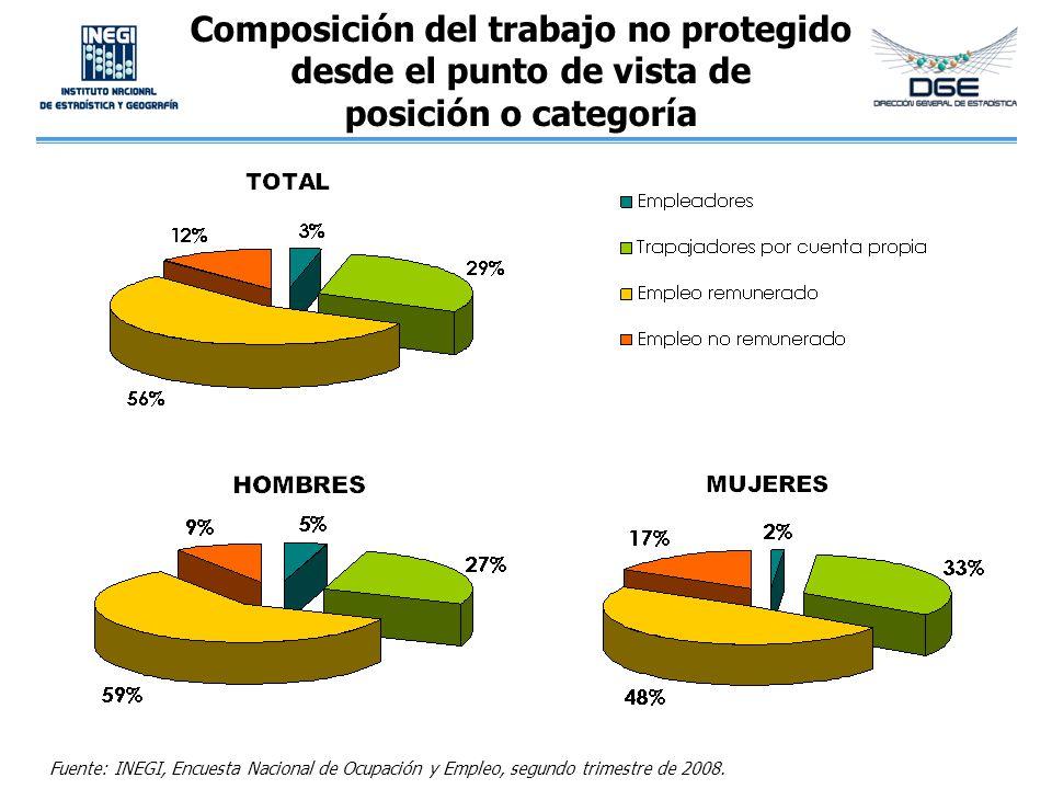 Composición del trabajo no protegido desde el punto de vista de posición o categoría Fuente: INEGI, Encuesta Nacional de Ocupación y Empleo, segundo t