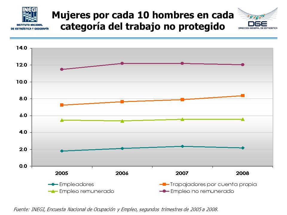 Mujeres por cada 10 hombres en cada categoría del trabajo no protegido Fuente: INEGI, Encuesta Nacional de Ocupación y Empleo, segundos trimestres de
