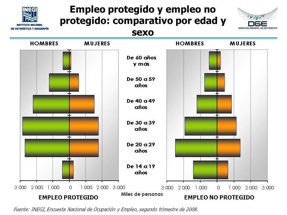 Empleo protegido y empleo no protegido: comparativo por edad y sexo Fuente: INEGI, Encuesta Nacional de Ocupación y Empleo, segundo trimestre de 2008.
