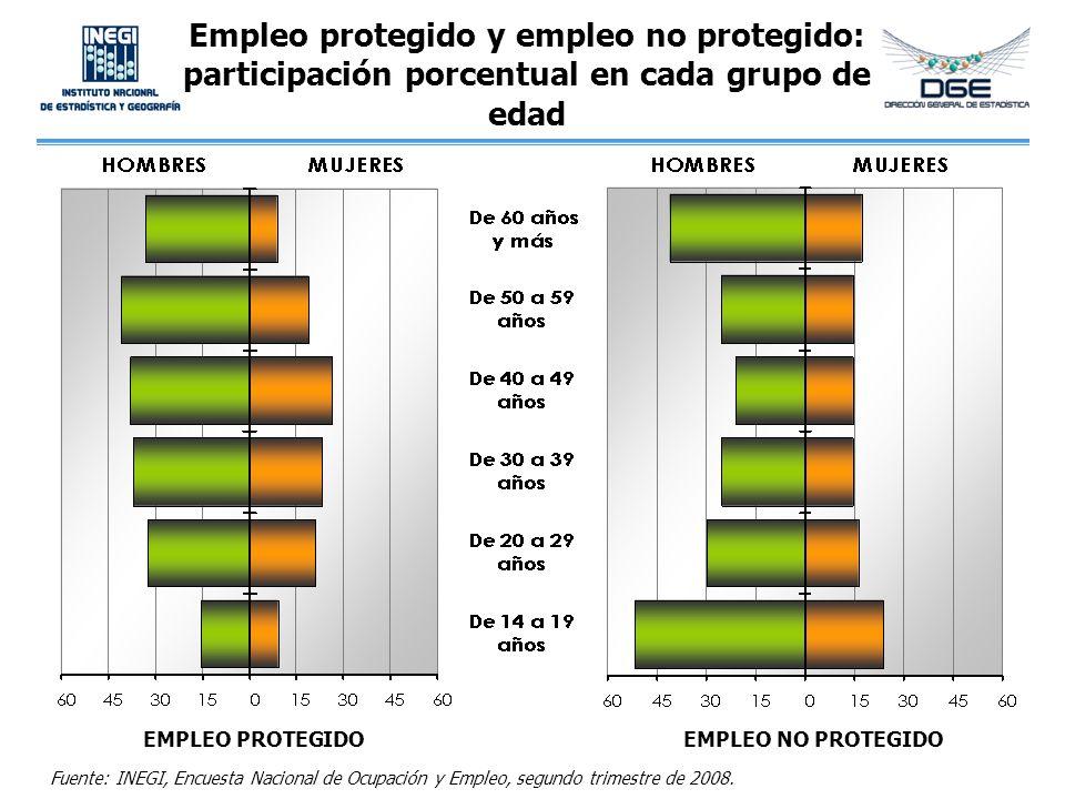 Empleo protegido y empleo no protegido: participación porcentual en cada grupo de edad Fuente: INEGI, Encuesta Nacional de Ocupación y Empleo, segundo