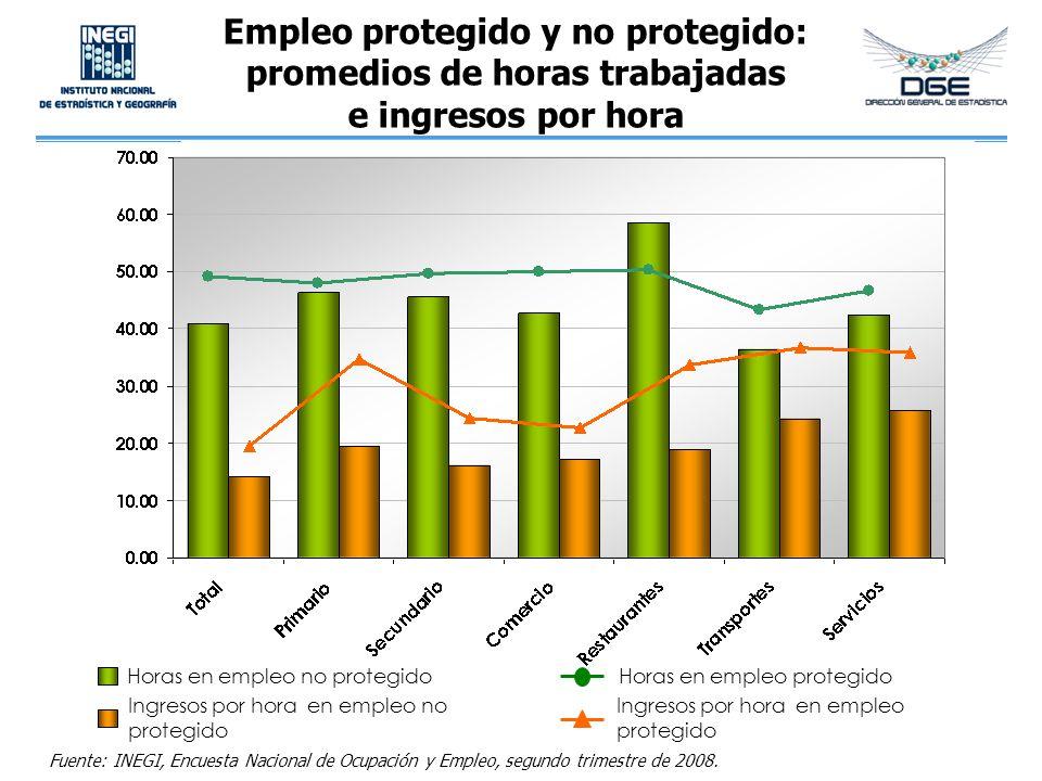 Empleo protegido y no protegido: promedios de horas trabajadas e ingresos por hora Horas en empleo no protegido Ingresos por hora en empleo no protegi
