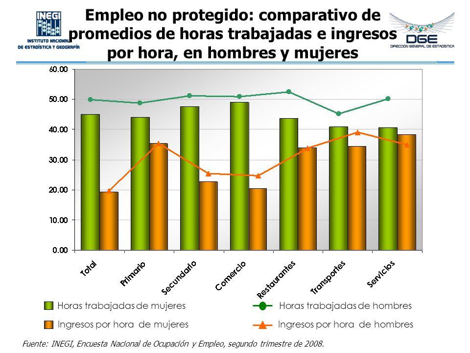 Empleo no protegido: comparativo de promedios de horas trabajadas e ingresos por hora, en hombres y mujeres Horas trabajadas de mujeres Ingresos por h