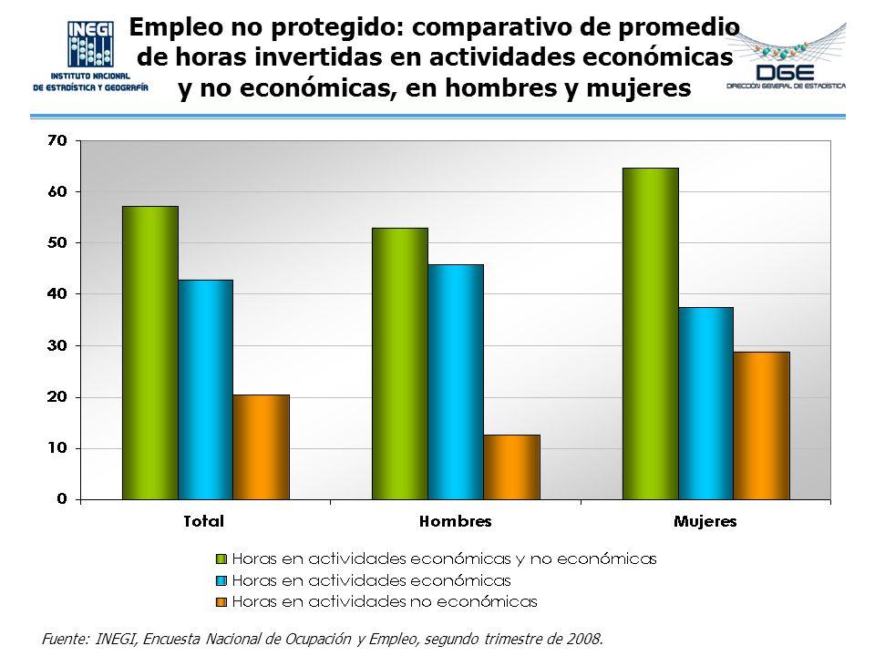 Empleo no protegido: comparativo de promedio de horas invertidas en actividades económicas y no económicas, en hombres y mujeres Fuente: INEGI, Encues