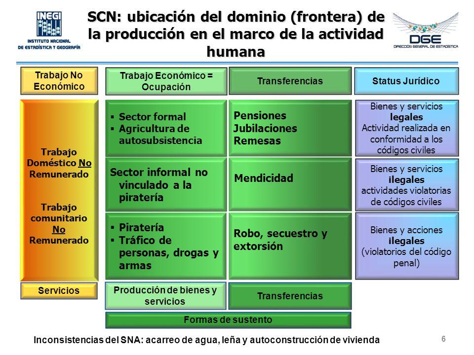 SCN: ubicación del dominio (frontera) de la producción en el marco de la actividad humana Trabajo Doméstico No Remunerado Trabajo comunitario No Remun