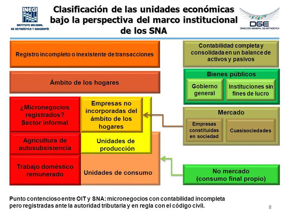 Clasificación de las unidades económicas bajo la perspectiva del marco institucional de los SNA 8 Ámbito de los hogares Unidades de consumo Unidades d