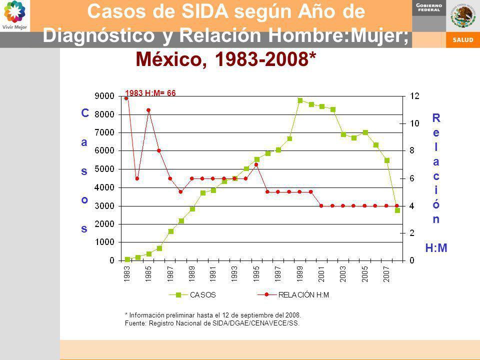 Casos de SIDA según Año de Diagnóstico y Relación Hombre:Mujer; México, 1983-2008* * Información preliminar hasta el 12 de septiembre del 2008. Fuente