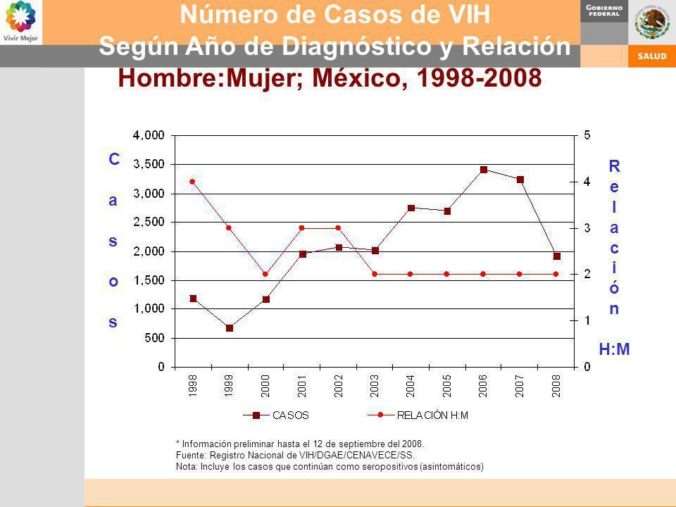 * Información preliminar hasta el 12 de septiembre del 2008. Fuente: Registro Nacional de VIH/DGAE/CENAVECE/SS. Nota: Incluye los casos que continúan