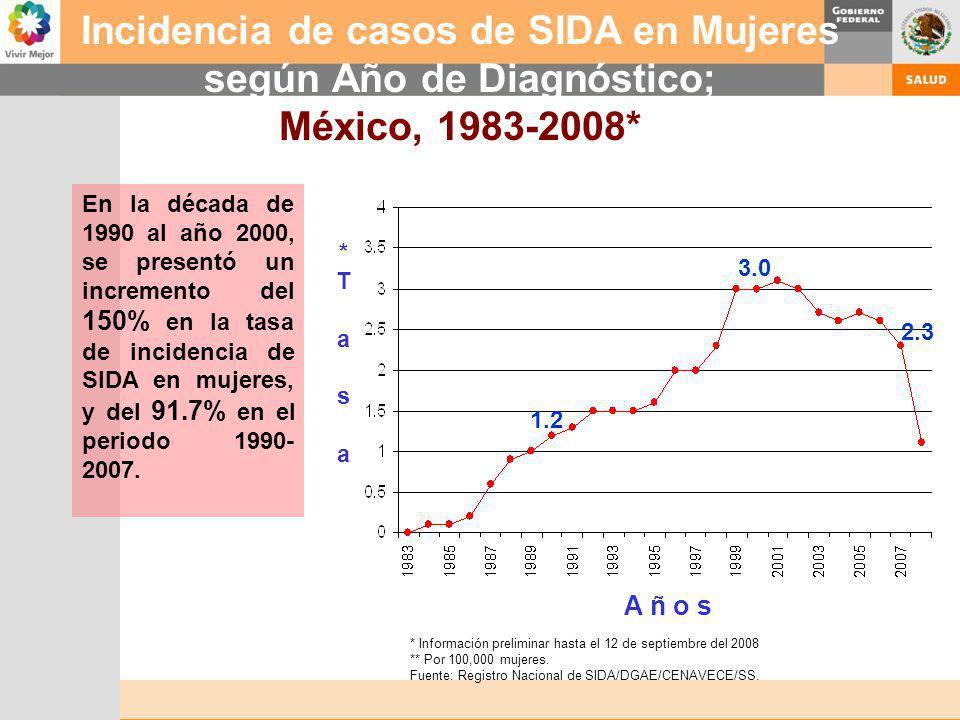 Incidencia de casos de SIDA en Mujeres según Año de Diagnóstico; México, 1983-2008* * Información preliminar hasta el 12 de septiembre del 2008 ** Por