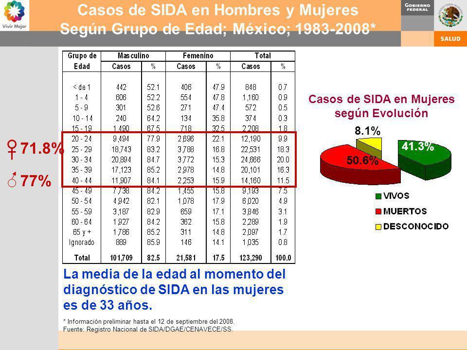 Casos de SIDA en Hombres y Mujeres Según Grupo de Edad; México; 1983-2008* 41.3% 50.6% 8.1% Casos de SIDA en Mujeres según Evolución La media de la ed
