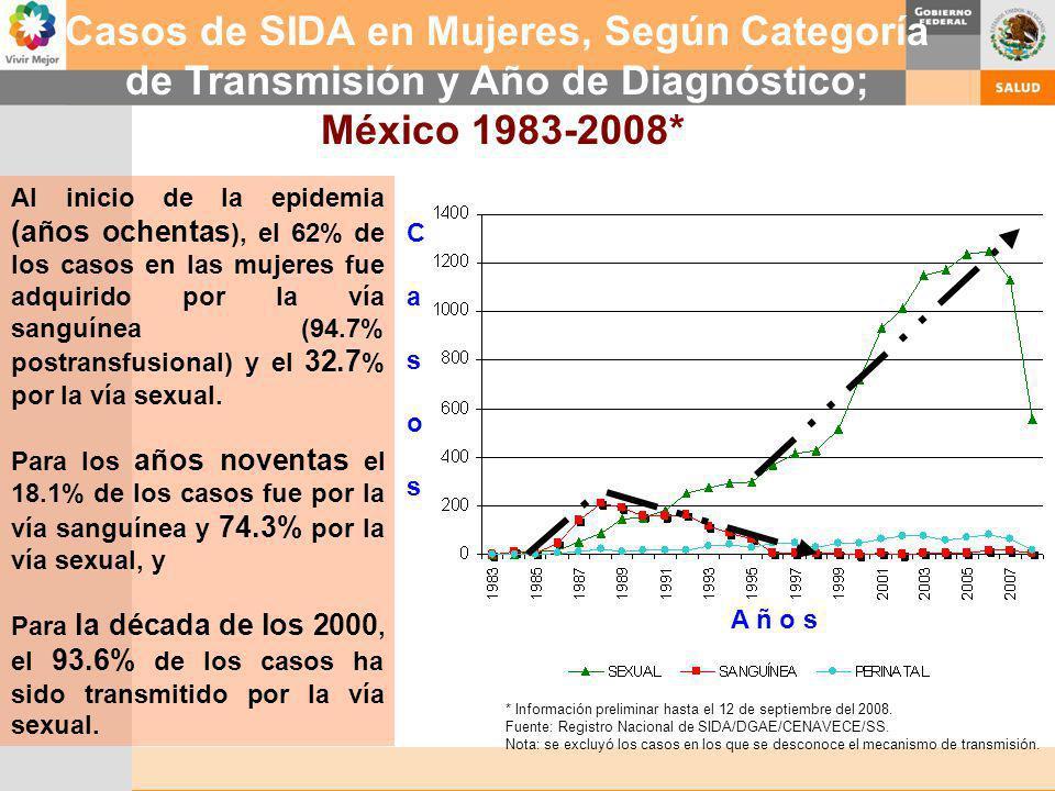 * Información preliminar hasta el 12 de septiembre del 2008. Fuente: Registro Nacional de SIDA/DGAE/CENAVECE/SS. Nota: se excluyó los casos en los que