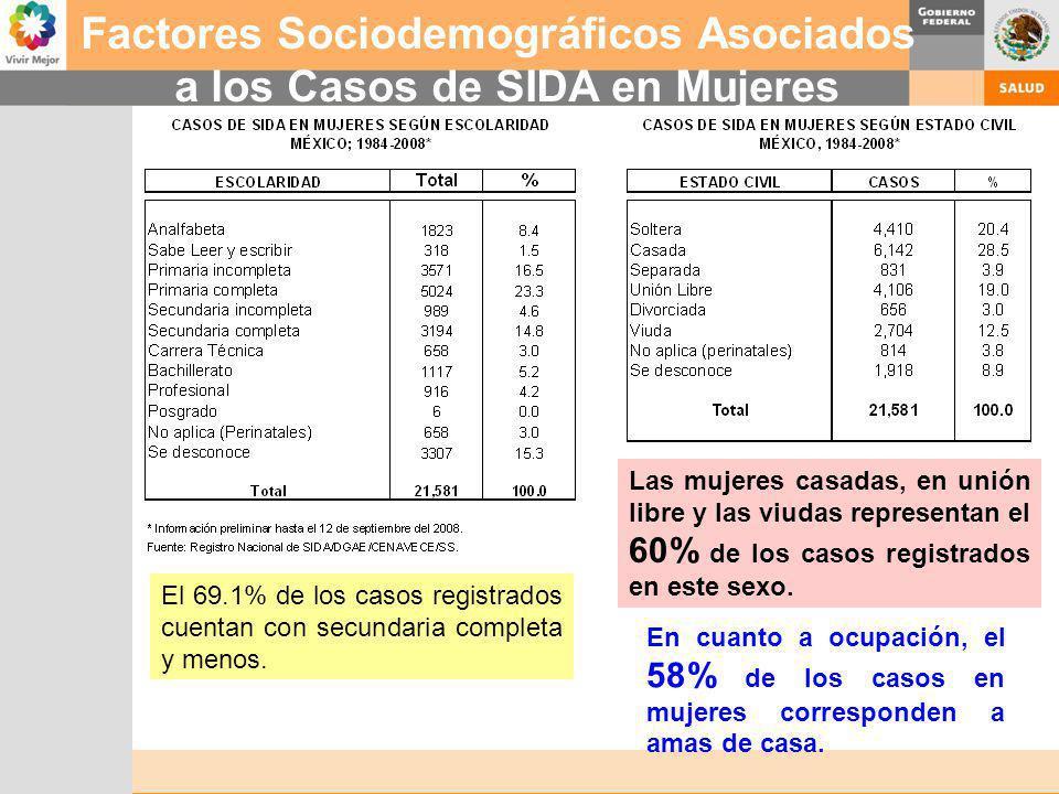 Factores Sociodemográficos Asociados a los Casos de SIDA en Mujeres Las mujeres casadas, en unión libre y las viudas representan el 60% de los casos r