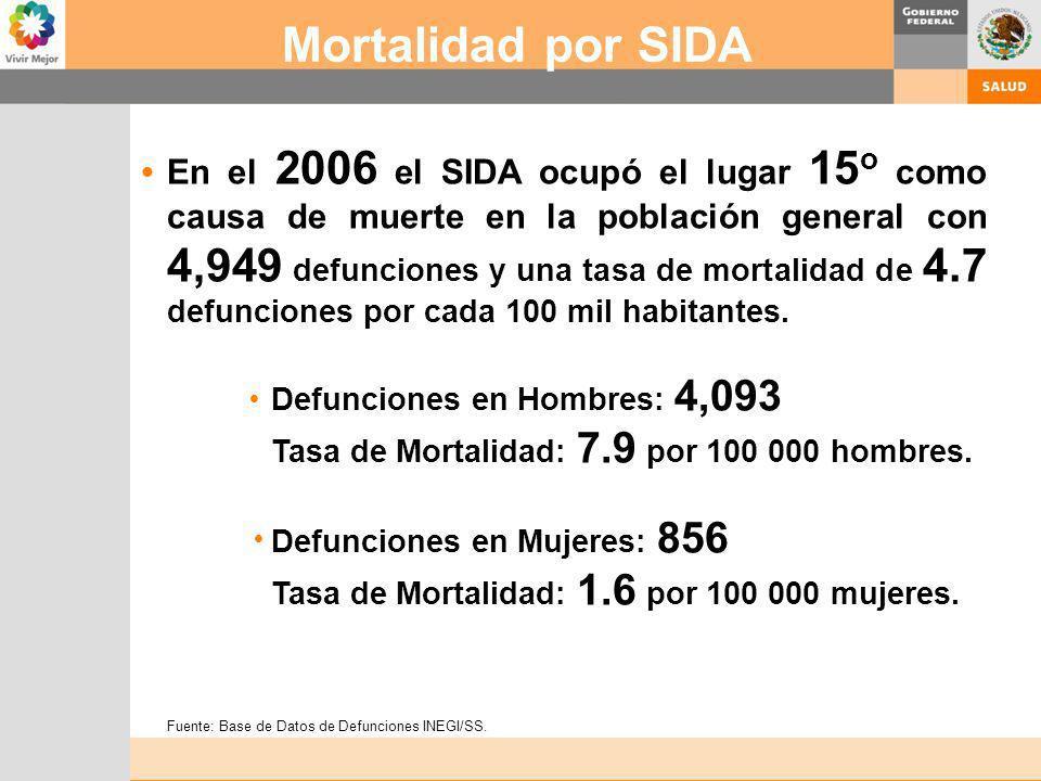 En el 2006 el SIDA ocupó el lugar 15 o como causa de muerte en la población general con 4,949 defunciones y una tasa de mortalidad de 4.7 defunciones