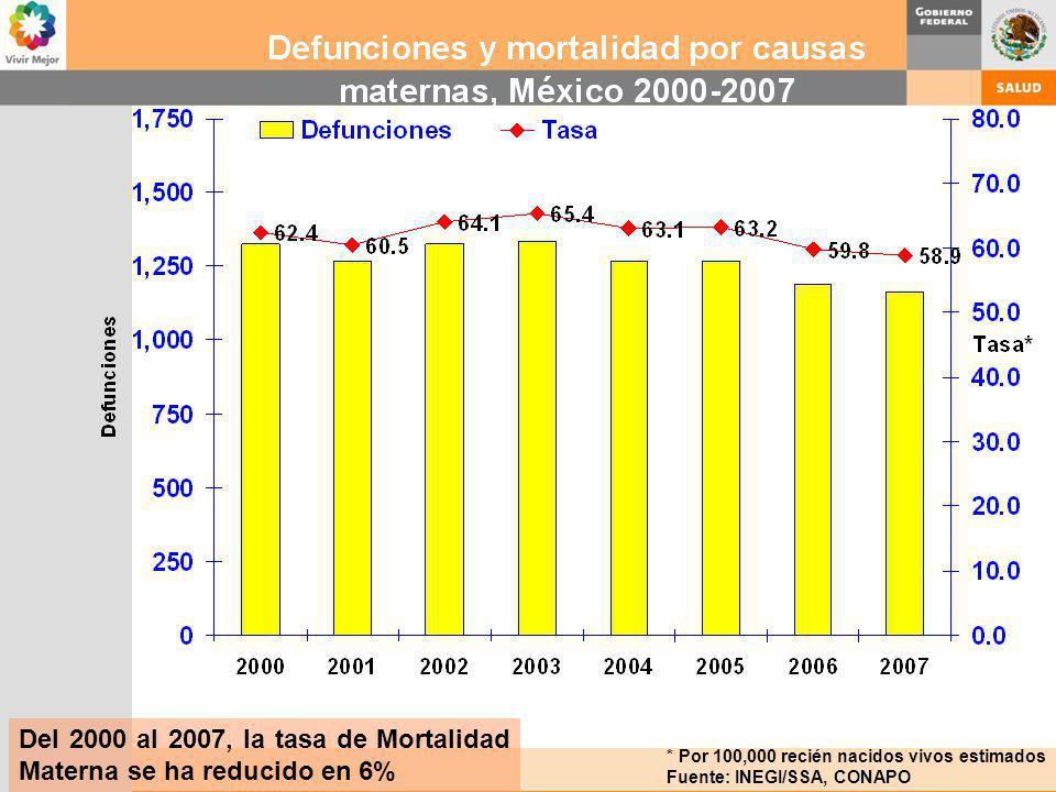 * Por 100,000 recién nacidos vivos estimados Fuente: INEGI/SSA, CONAPO Del 2000 al 2007, la tasa de Mortalidad Materna se ha reducido en 6%