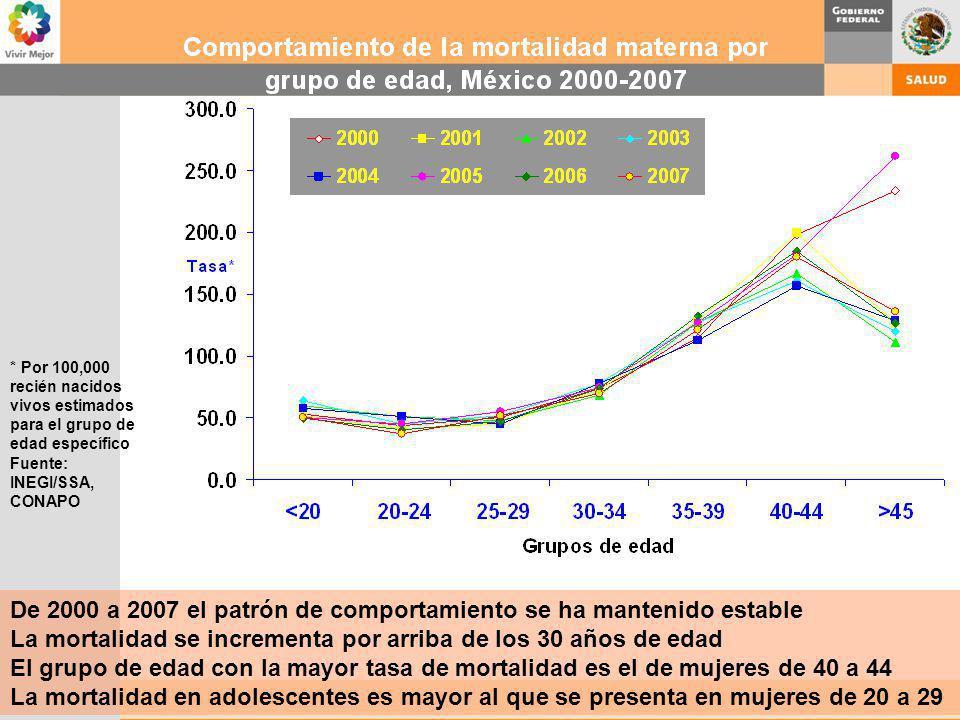 * Por 100,000 recién nacidos vivos estimados para el grupo de edad específico Fuente: INEGI/SSA, CONAPO De 2000 a 2007 el patrón de comportamiento se
