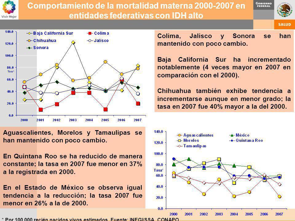 * Por 100,000 recién nacidos vivos estimados Fuente: INEGI/SSA, CONAPO Comportamiento de la mortalidad materna 2000-2007 en entidades federativas con