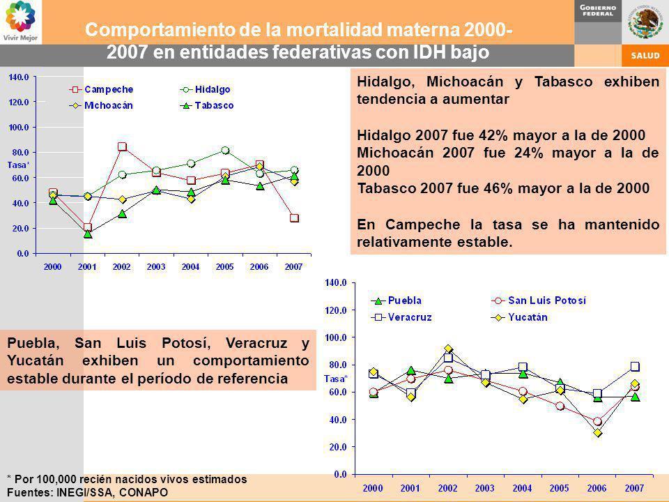 * Por 100,000 recién nacidos vivos estimados Fuentes: INEGI/SSA, CONAPO Comportamiento de la mortalidad materna 2000- 2007 en entidades federativas co