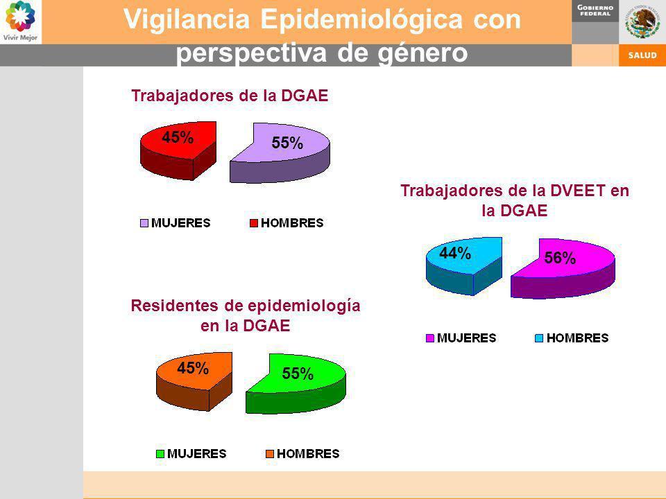 Vigilancia Epidemiológica con perspectiva de género 55% 45% Trabajadores de la DGAE 55% 45% Residentes de epidemiología en la DGAE 56% 44% Trabajadore