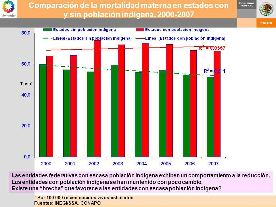 * Por 100,000 recién nacidos vivos estimados Fuentes: INEGI/SSA, CONAPO Comparación de la mortalidad materna en estados con y sin población indígena,