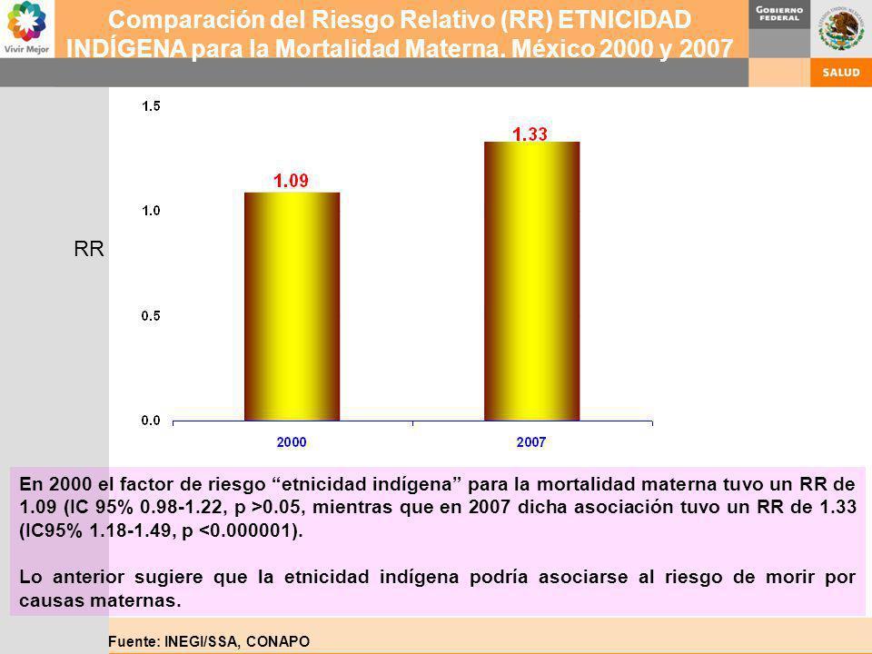 Fuente: INEGI/SSA, CONAPO Comparación del Riesgo Relativo (RR) ETNICIDAD INDÍGENA para la Mortalidad Materna. México 2000 y 2007 En 2000 el factor de