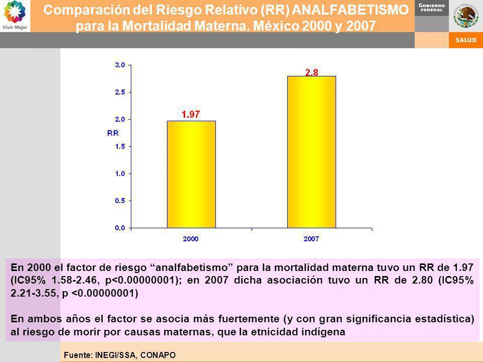 Fuente: INEGI/SSA, CONAPO Comparación del Riesgo Relativo (RR) ANALFABETISMO para la Mortalidad Materna. México 2000 y 2007 En 2000 el factor de riesg