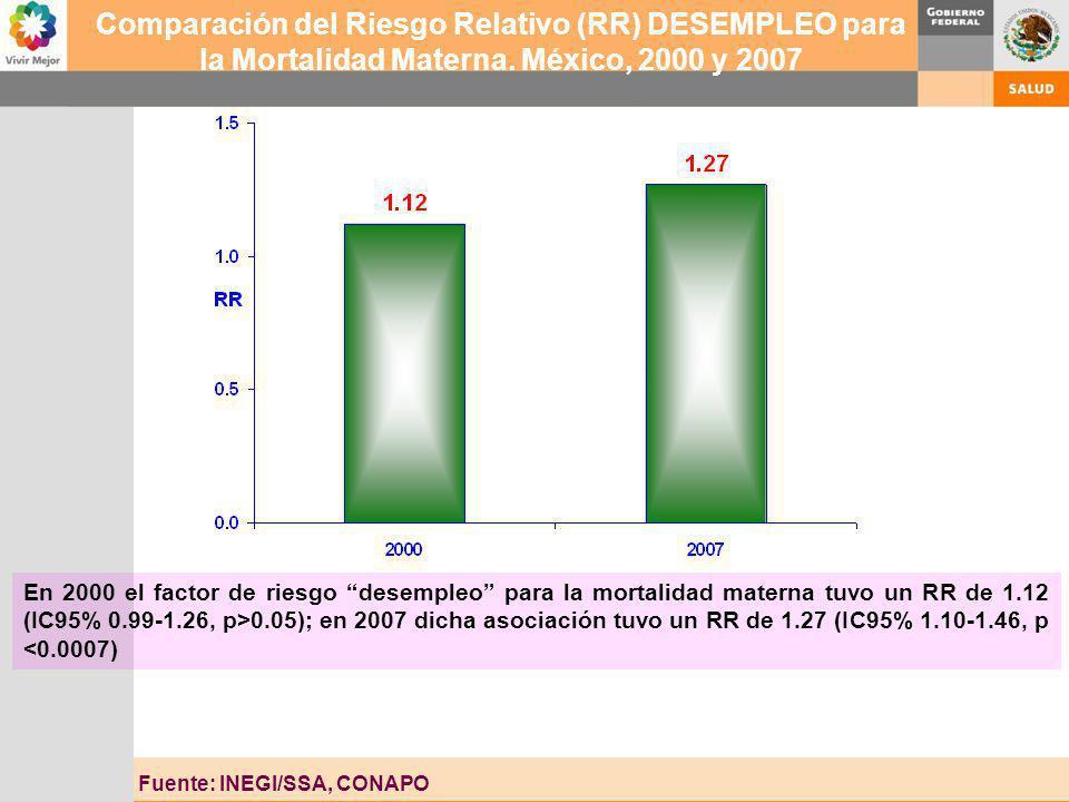 Fuente: INEGI/SSA, CONAPO Comparación del Riesgo Relativo (RR) DESEMPLEO para la Mortalidad Materna. México, 2000 y 2007 En 2000 el factor de riesgo d