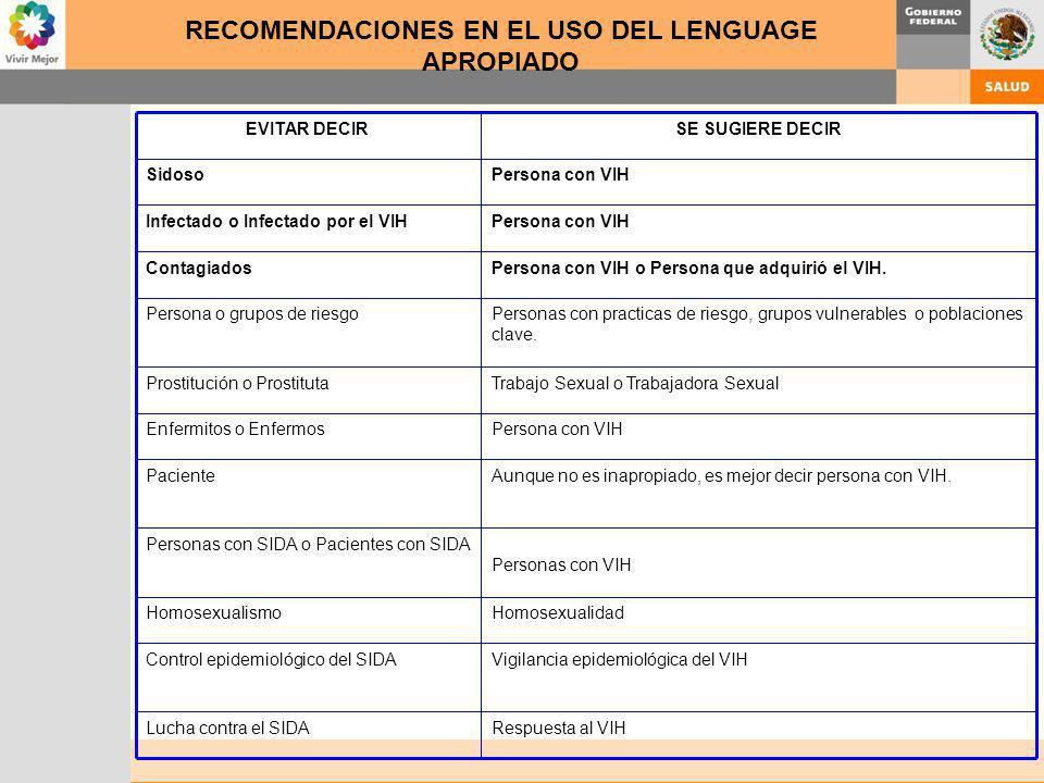 RECOMENDACIONES EN EL USO DEL LENGUAGE APROPIADO EVITAR DECIRSE SUGIERE DECIR SidosoPersona con VIH Infectado o Infectado por el VIHPersona con VIH Co
