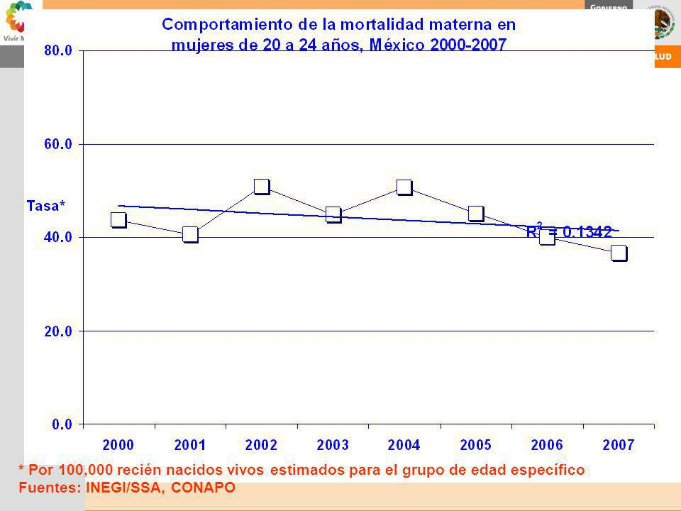 * Por 100,000 recién nacidos vivos estimados para el grupo de edad específico Fuentes: INEGI/SSA, CONAPO