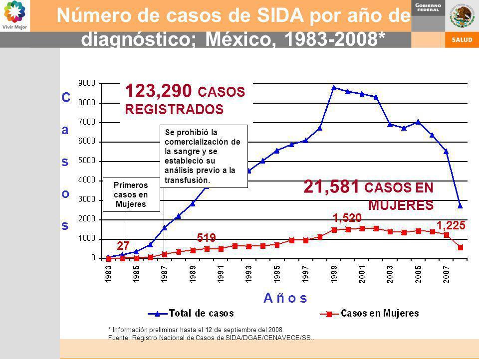Número de casos de SIDA por año de diagnóstico; México, 1983-2008* * Información preliminar hasta el 12 de septiembre del 2008. Fuente: Registro Nacio