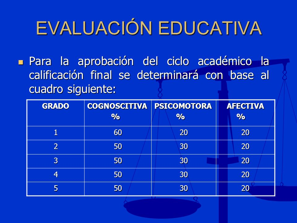 EVALUACIÓN EDUCATIVA Para la aprobación del ciclo académico la calificación final se determinará con base al cuadro siguiente: Para la aprobación del