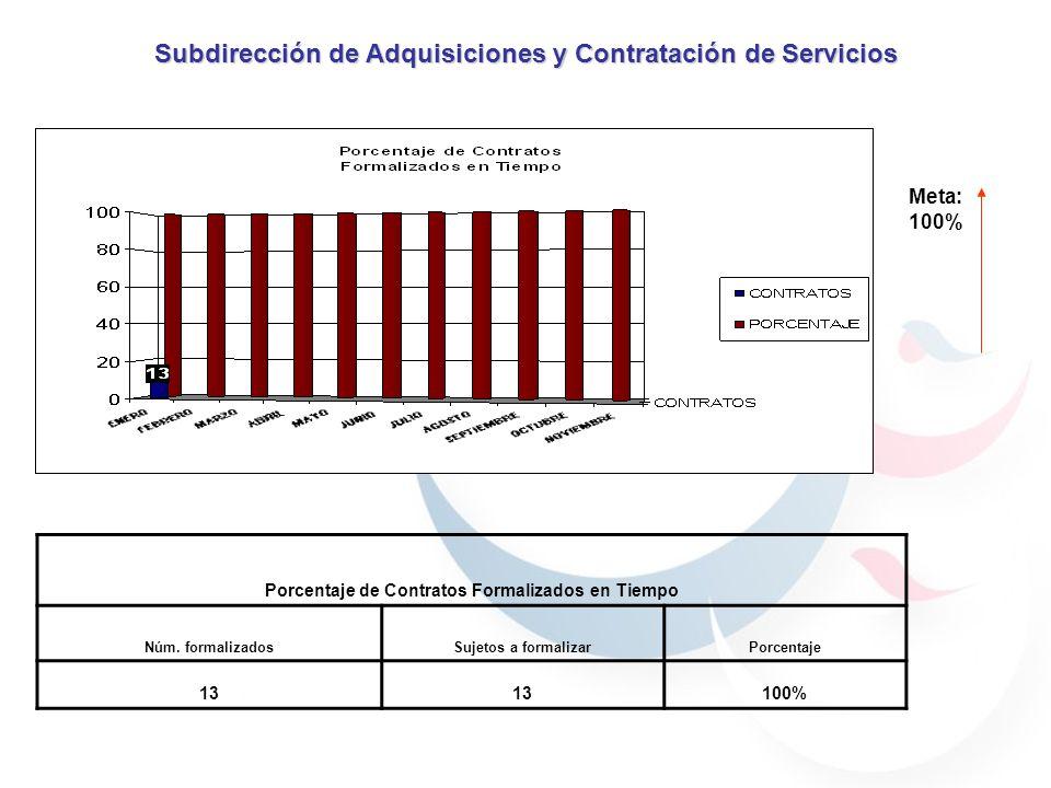 Meta: 100% Porcentaje de Contratos Formalizados en Tiempo Núm. formalizadosSujetos a formalizarPorcentaje 13 100% Subdirección de Adquisiciones y Cont
