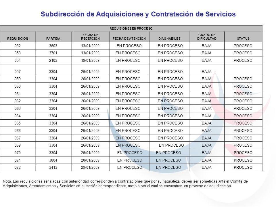 Subdirección de Adquisiciones y Contratación de Servicios REQUISIONES EN PROCESO REQUISICIONPARTIDA FECHA DE RECEPCIÓNFECHA DE ATENCIÓNDIAS HÁBILES GR