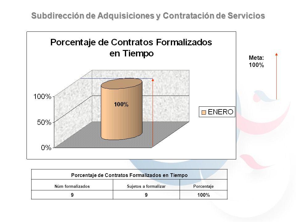 Subdirección de Adquisiciones y Contratación de Servicios Meta: 100% Porcentaje de Contratos Formalizados en Tiempo Núm formalizadosSujetos a formalizarPorcentaje 99100%