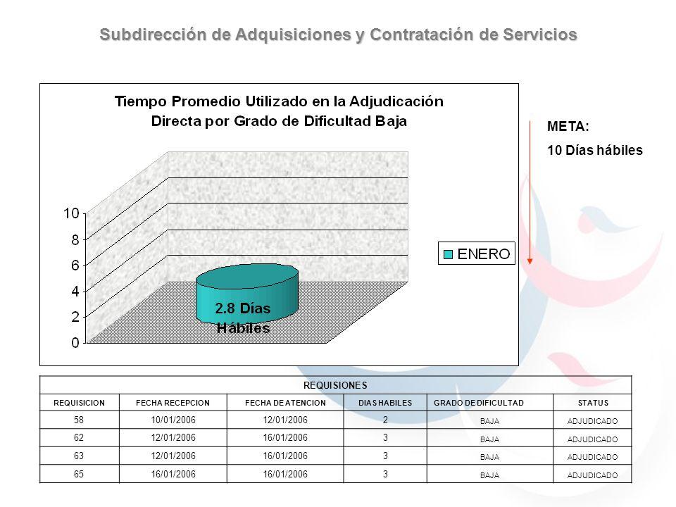 Subdirección de Adquisiciones y Contratación de Servicios 59.7% 40.29% 30.76% 69.23% 59.7% 40.29% 59.7% 40.29% 69.23% 30.76% 90% 70% 100% Excelente (10)Muy Bueno (8)Regular (7)Malo (6)Muy Malo (5) ENERO08000 META: Excelente (10)