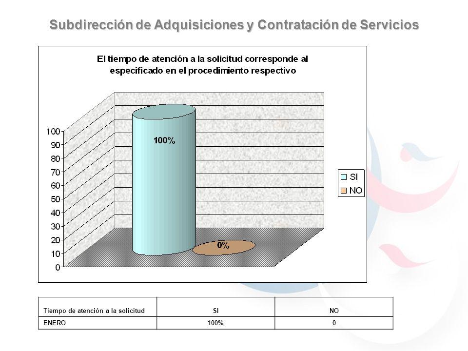 Subdirección de Adquisiciones y Contratación de Servicios 59.7% 40.29% 30.76% 69.23% 59.7% 40.29% JULIOAGOSTO 59.7% 40.29% 69.23% 30.76% 90% 70% 100% Tiempo de atención a la solicitudSINO ENERO100%0