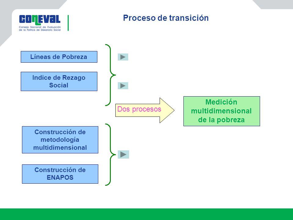 Proceso de transición Medición multidimensional de la pobreza Líneas de Pobreza Indice de Rezago Social Construcción de metodología multidimensional Construcción de ENAPOS Dos procesos