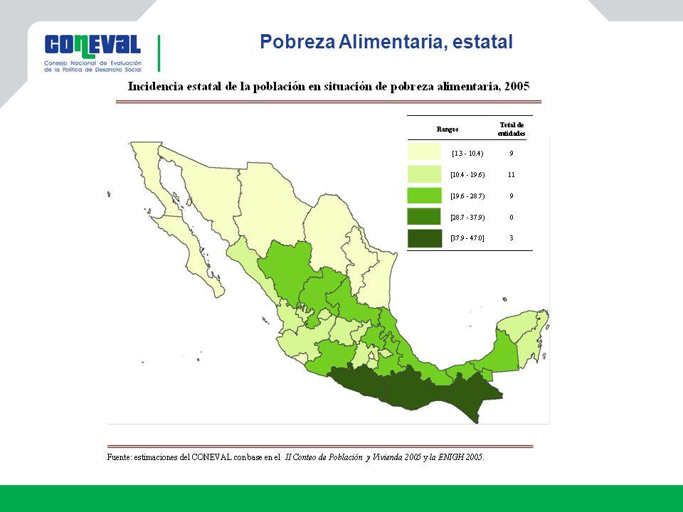 Pobreza Alimentaria, municipal
