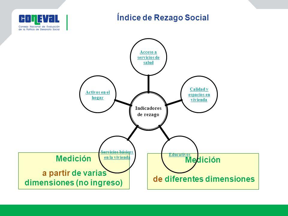 Índice de Rezago Social Medición a partir de varias dimensiones (no ingreso) Medición de diferentes dimensiones