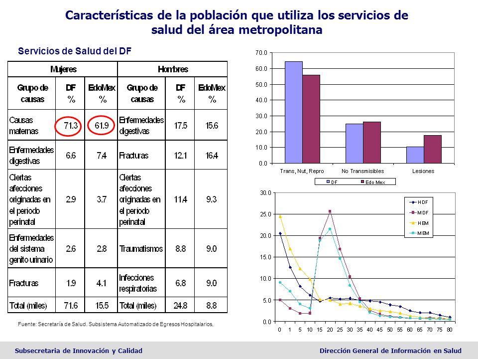 Subsecretaria de Innovación y CalidadDirección General de Información en Salud Características de la población que utiliza los servicios de salud del