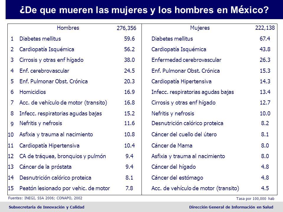 Subsecretaria de Innovación y CalidadDirección General de Información en Salud 4.5Acc. de vehículo de motor (transito)7.8Peatón lesionado por vehic. d