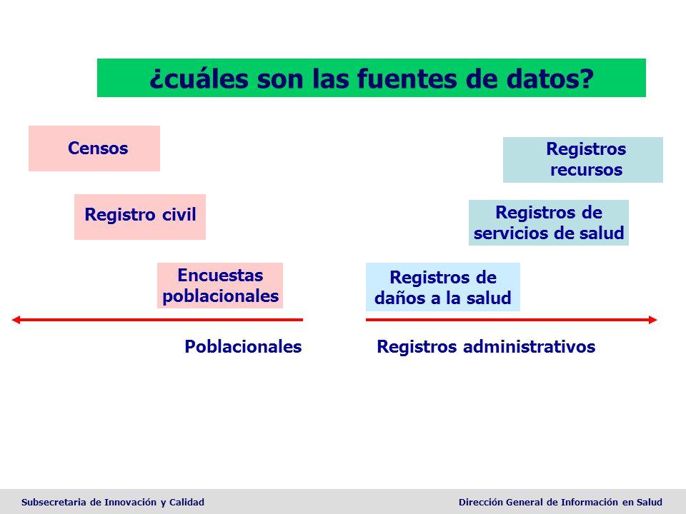 Subsecretaria de Innovación y CalidadDirección General de Información en Salud ¿cuáles son las fuentes de datos? Encuestas poblacionales Registro civi