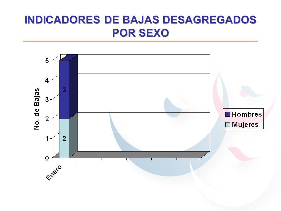 INDICADORES DE BAJAS DESAGREGADOS POR SEXO