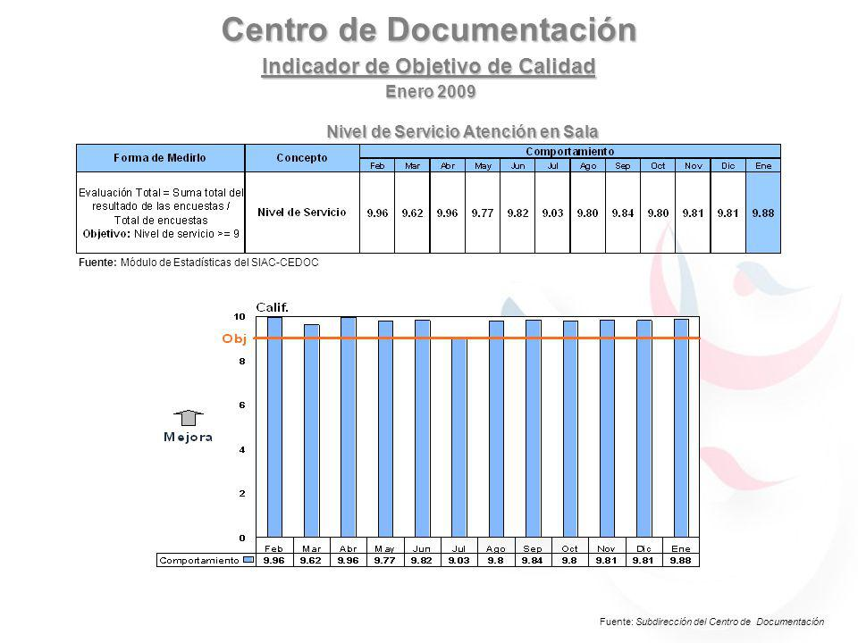 Centro de Documentación Indicador de Objetivo de Calidad Fuente: Módulo de Estadísticas del SIAC-CEDOC Enero 2009 IndicadorForma de Medirlo ConceptoConcepto Comportamiento JunJulAgoSepOctNovDicEneFebMarMay Nivel de servicio atención en sala Evaluación Total = Suma total del resultado de las encuestas / Total de encuestas Objetivo: Nivel de servicio >= 9 Nivel de ServicioNivel de Servicio 9.44 9.5 9 9.69.579.649.749.229.589.679.899.9 Nivel de Servicio Atención en Sala Fuente: Subdirección del Centro de Documentación