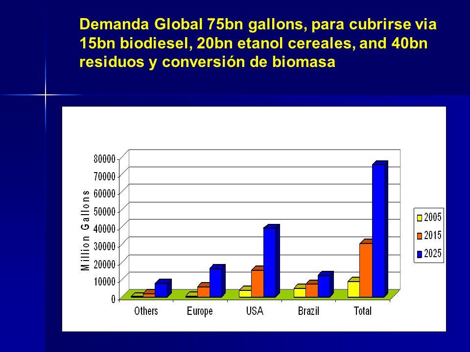 ó Demanda Global 75bn gallons, para cubrirse via 15bn biodiesel, 20bn etanol cereales, and 40bn residuos y conversión de biomasa