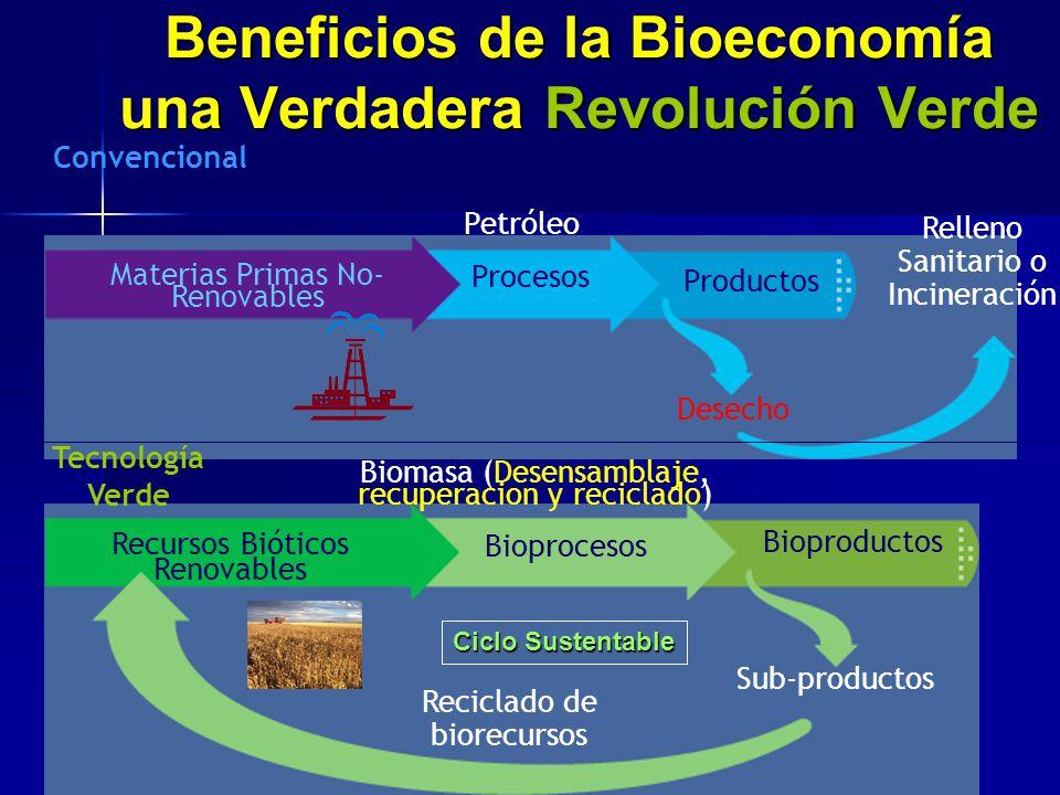 Beneficios de la Bioeconomía una Verdadera Revolución Verde Materias Primas No- Renovables Procesos Productos Desecho Recursos Bióticos Renovables Bio