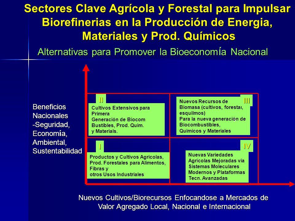 Productos y Cultivos Agricolas, Prod. Forestales para Alimentos, Fibras y otros Usos Industriales Nuevas Variedades í Agrícolas Mejoradas via Sistemas