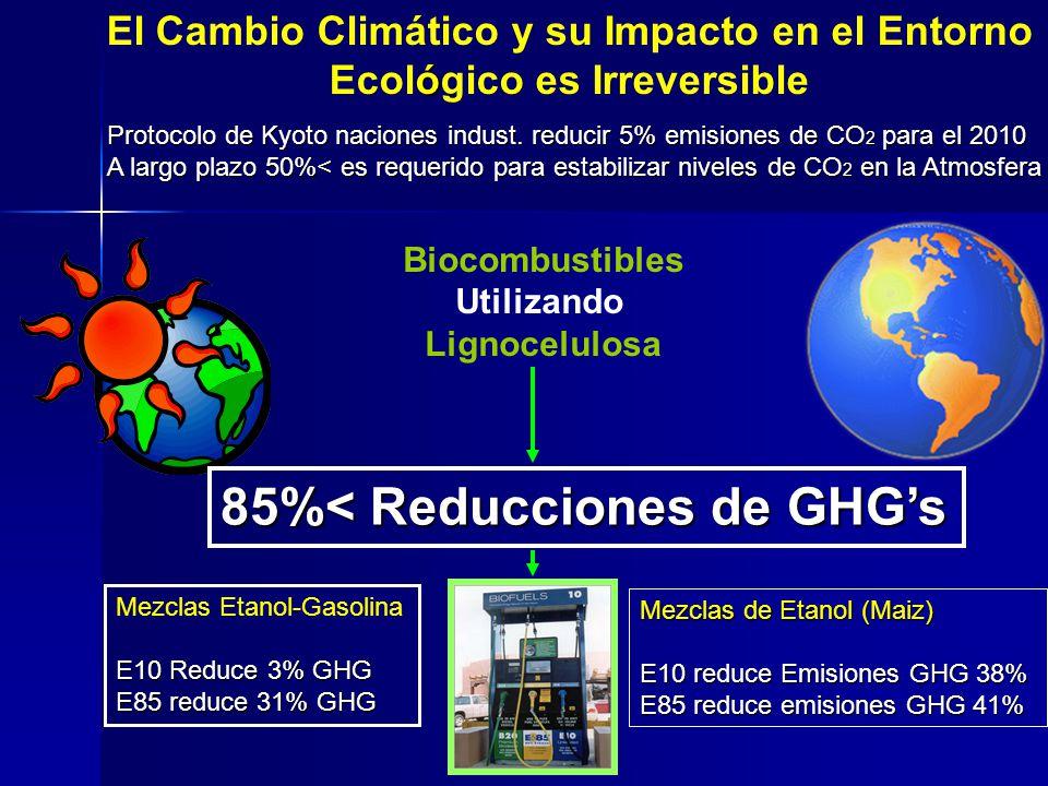 El Cambio Climático y su Impacto en el Entorno ó Ecológico es Irreversible Biocombustibles Utilizando Lignocelulosa 85%< Reducciones de GHGs Protocolo