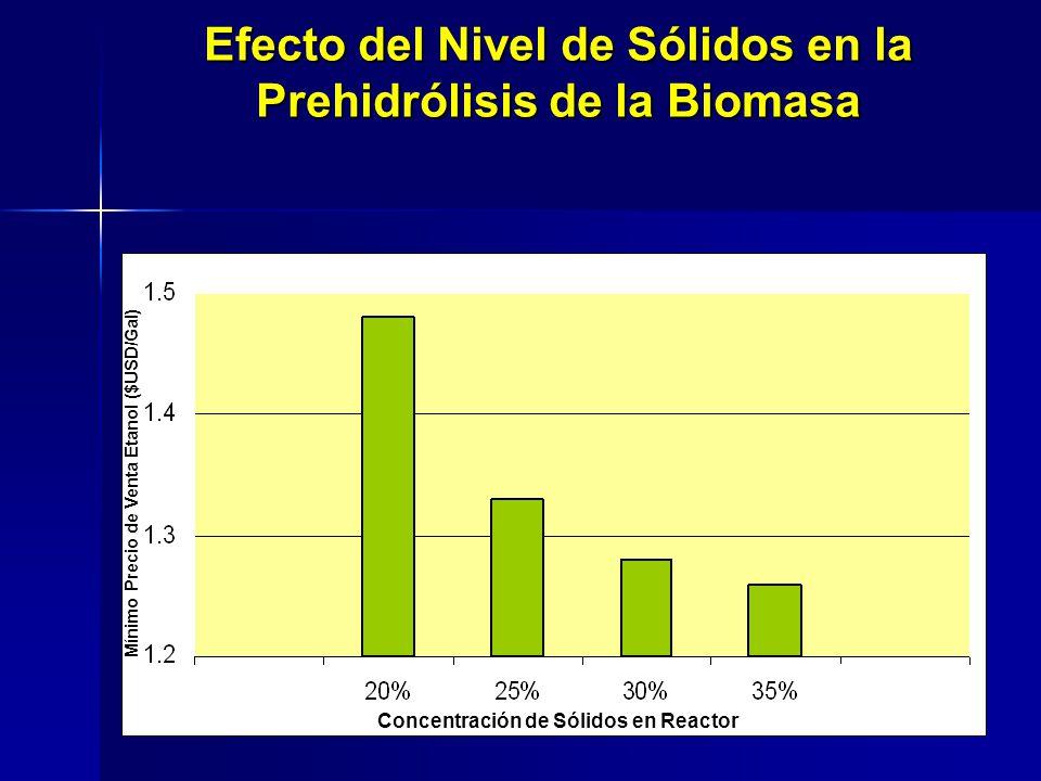 Concentración de Sólidos en Reactor Mínimo Precio de Venta Etanol ($USD/Gal) Efecto del Nivel de Sólidos en la Prehidrólisis de la Biomasa