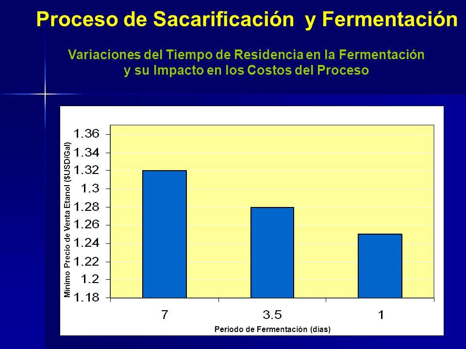Periodo de Fermentación (días) Mínimo Precio de Venta Etanol ($USD/Gal) Proceso de Sacarificación y Fermentación Variaciones del Tiempo de Residencia