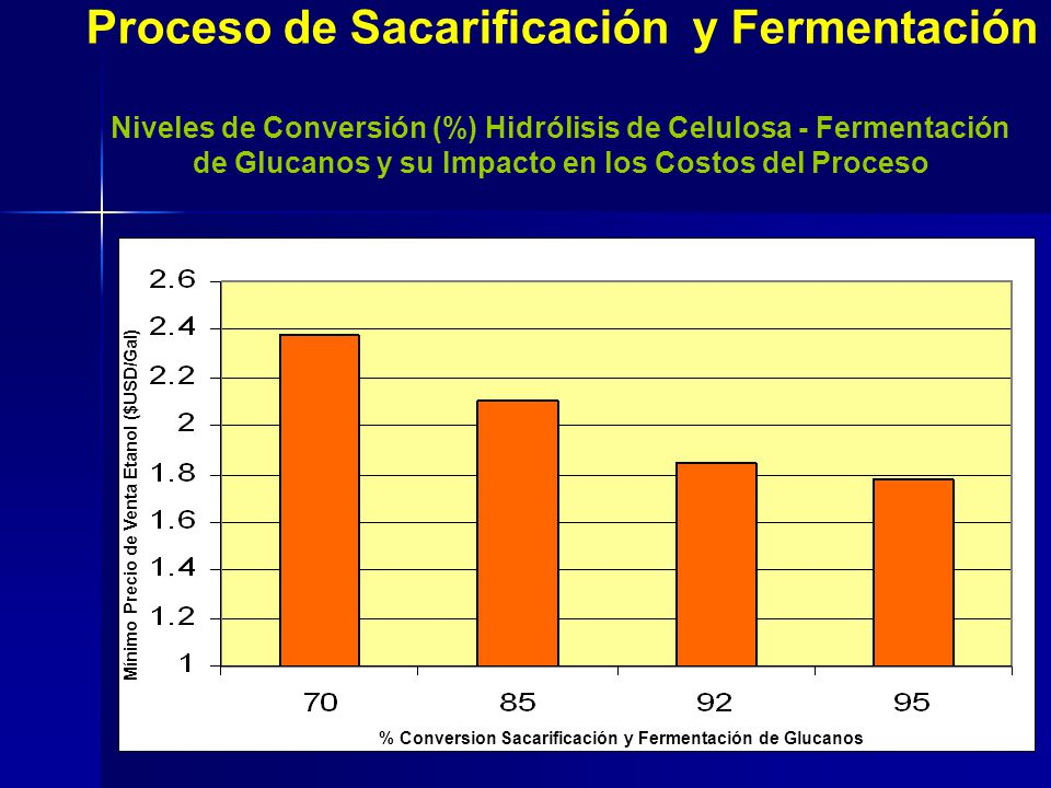 Mínimo Precio de Venta Etanol ($USD/Gal) % Conversion Sacarificación y Fermentación de Glucanos Proceso de Sacarificación y Fermentación Niveles de Co