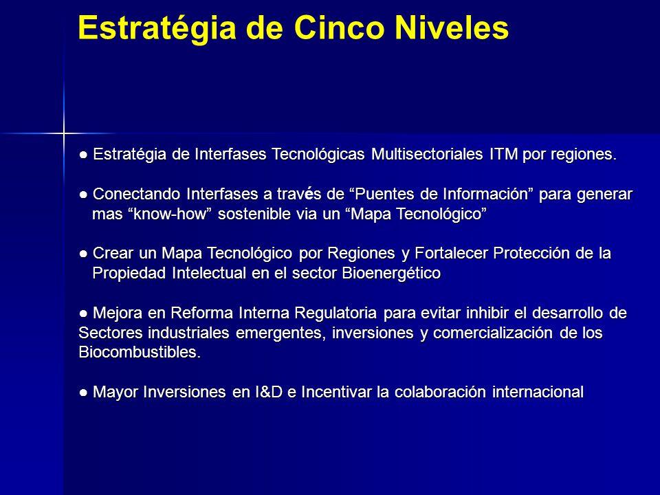 Estratgia de Interfases Tecnológicas Multisectoriales ITM por regiones. Estratégia de Interfases Tecnológicas Multisectoriales ITM por regiones. Conec
